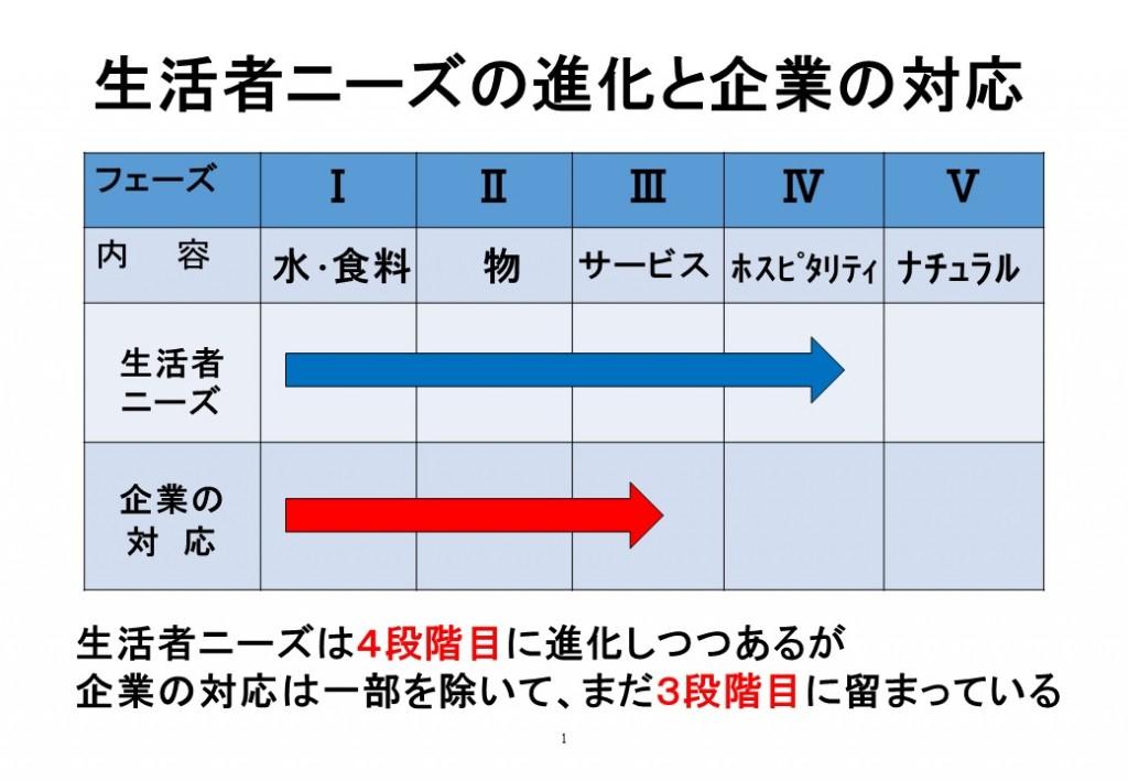 %e7%94%9f%e6%b4%bb%e8%80%85%e3%83%8b%e3%83%bc%e3%82%ba%e3%81%ae%e9%80%b2%e5%8c%96%e3%81%a8%e4%bc%81%e6%a5%ad%e3%81%ae%e5%af%be%e5%bf%9c