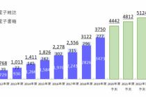 2019年度電子書籍の市場規模は3,400億円超えに